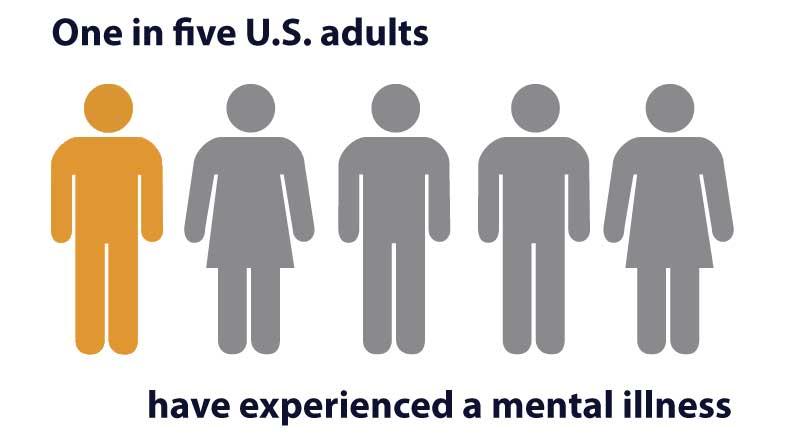Diagnosing mental illness